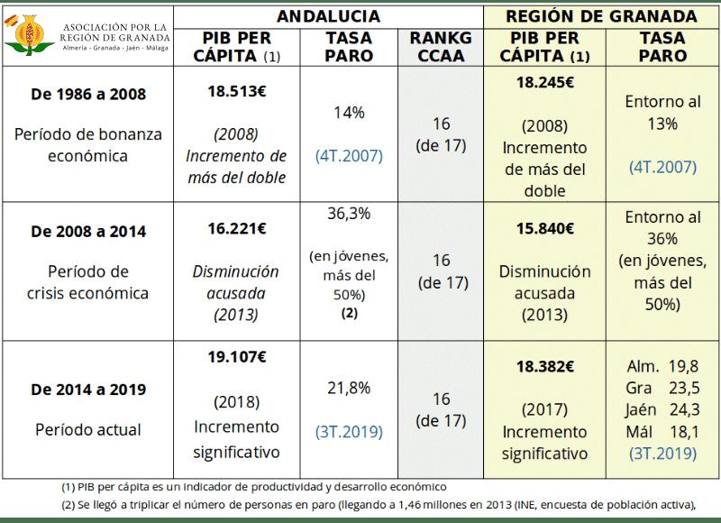 tabla aspecto economico