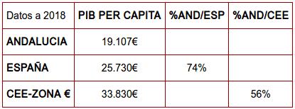 tabla2 aspecto economico